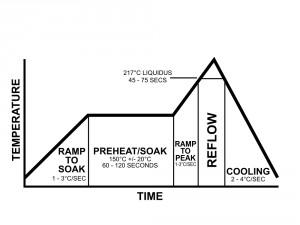 Cycle de chauffe